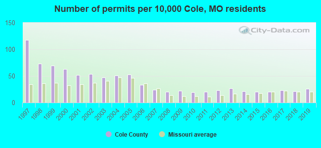 Number of permits per 10,000 Cole, MO residents