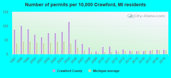 Number of permits per 10,000 Crawford, MI residents