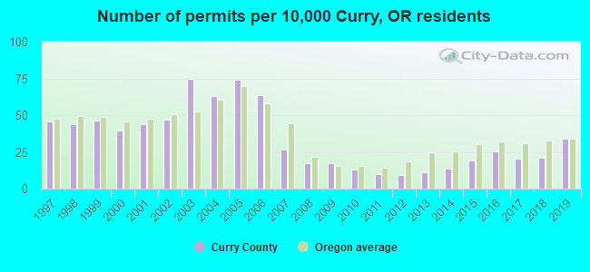 Number of permits per 10,000 Curry, OR residents