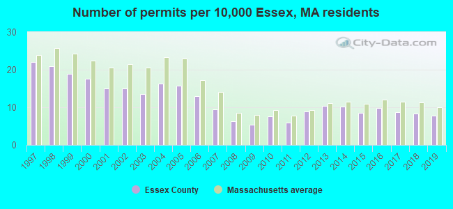 Number of permits per 10,000 Essex, MA residents