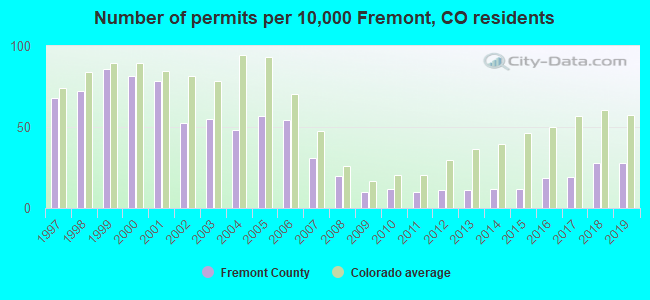 Number of permits per 10,000 Fremont, CO residents