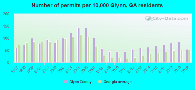 Number of permits per 10,000 Glynn, GA residents
