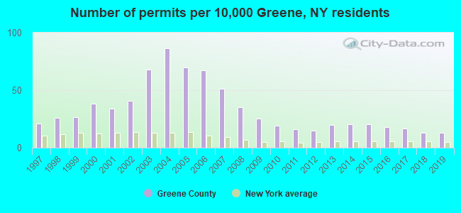 Number of permits per 10,000 Greene, NY residents