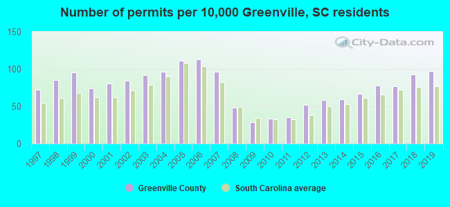 Number of permits per 10,000 Greenville, SC residents