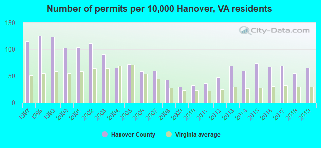 Number of permits per 10,000 Hanover, VA residents