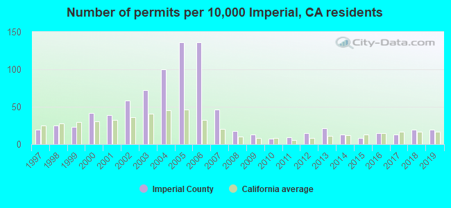Number of permits per 10,000 Imperial, CA residents