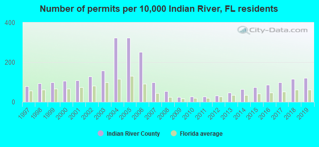 Number of permits per 10,000 Indian River, FL residents