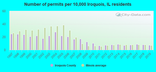 Number of permits per 10,000 Iroquois, IL residents