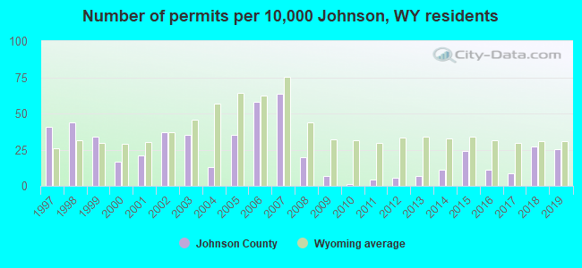 Number of permits per 10,000 Johnson, WY residents