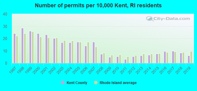 Number of permits per 10,000 Kent, RI residents