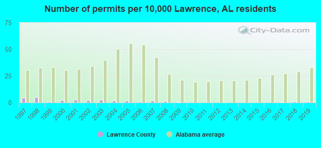 Number of permits per 10,000 Lawrence, AL residents