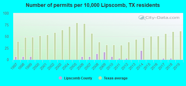 Number of permits per 10,000 Lipscomb, TX residents