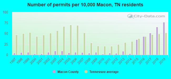 Number of permits per 10,000 Macon, TN residents