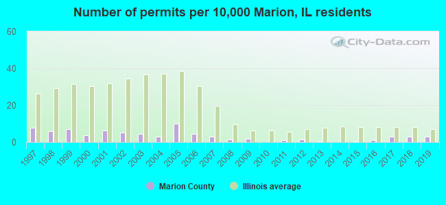 Number of permits per 10,000 Marion, IL residents