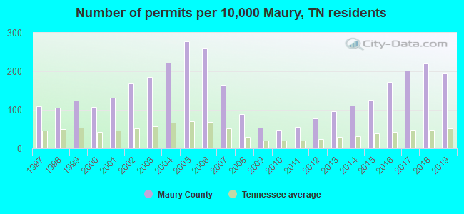 Number of permits per 10,000 Maury, TN residents