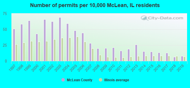 Number of permits per 10,000 McLean, IL residents