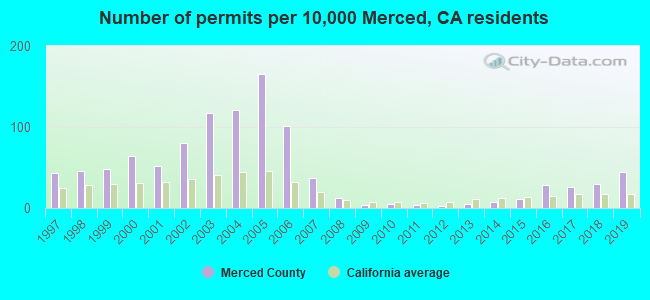 Number of permits per 10,000 Merced, CA residents