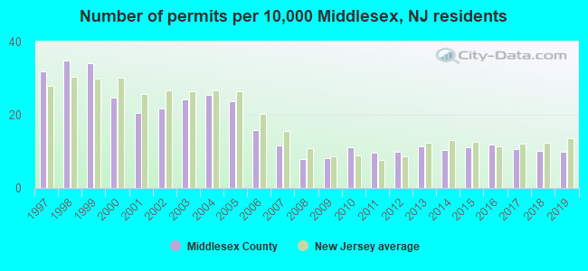 Number of permits per 10,000 Middlesex, NJ residents