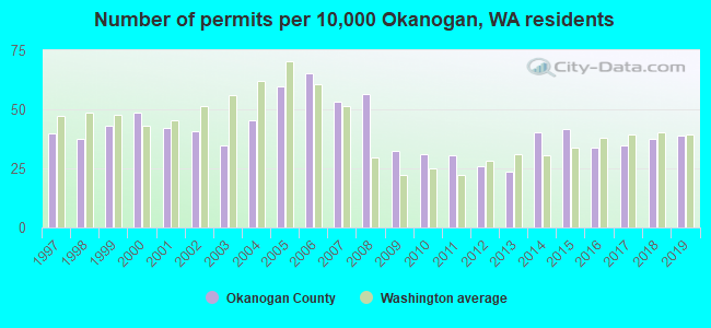 Number of permits per 10,000 Okanogan, WA residents