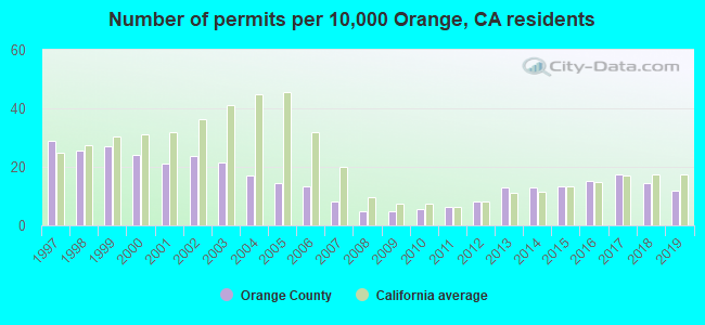 Number of permits per 10,000 Orange, CA residents