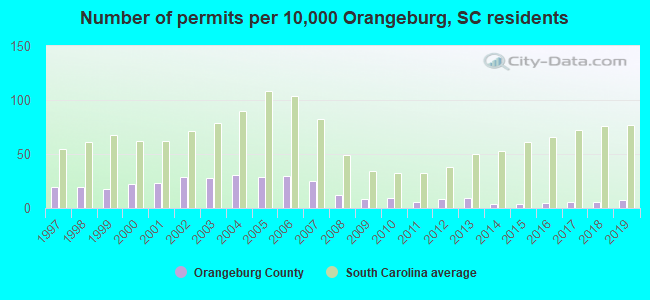Number of permits per 10,000 Orangeburg, SC residents