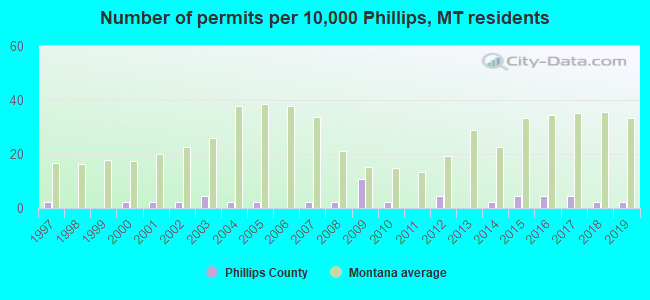 Number of permits per 10,000 Phillips, MT residents