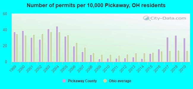 Number of permits per 10,000 Pickaway, OH residents