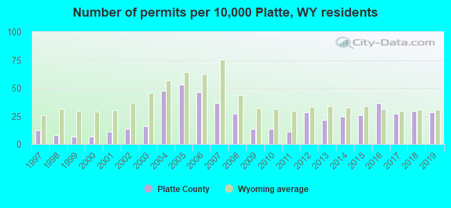 Number of permits per 10,000 Platte, WY residents