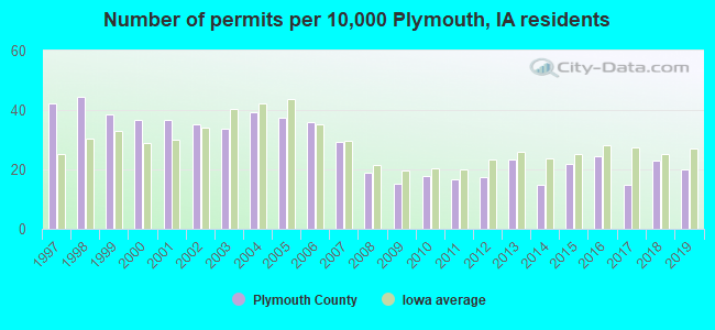 Number of permits per 10,000 Plymouth, IA residents