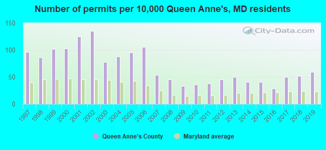 Number of permits per 10,000 Queen Anne's, MD residents