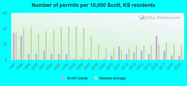 Number of permits per 10,000 Scott, KS residents