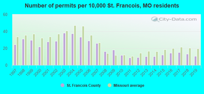 Number of permits per 10,000 St. Francois, MO residents
