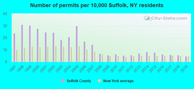 Number of permits per 10,000 Suffolk, NY residents