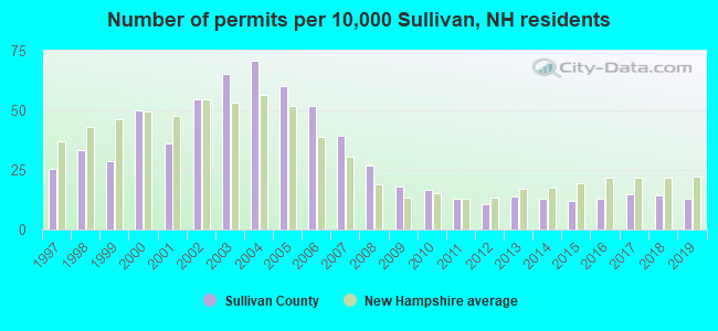 Number of permits per 10,000 Sullivan, NH residents