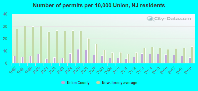 Number of permits per 10,000 Union, NJ residents
