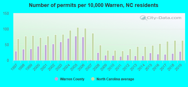 Number of permits per 10,000 Warren, NC residents