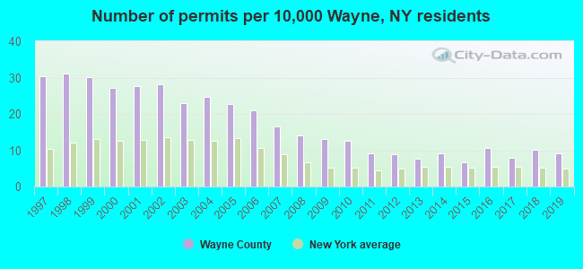 Number of permits per 10,000 Wayne, NY residents