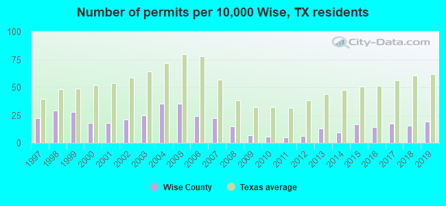 Number of permits per 10,000 Wise, TX residents
