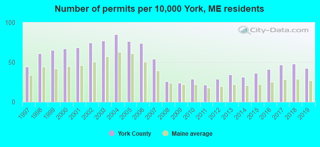 Number of permits per 10,000 York, ME residents