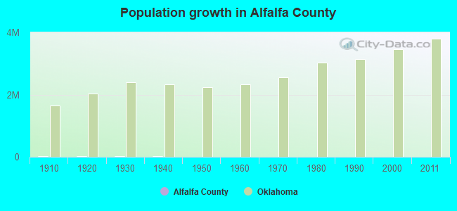Population growth in Alfalfa County