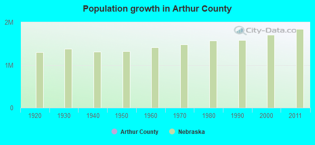 Population growth in Arthur County