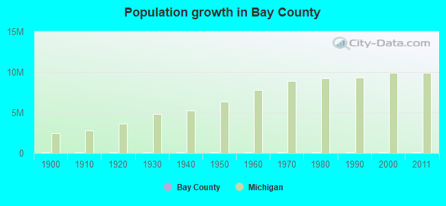 Population growth in Bay County