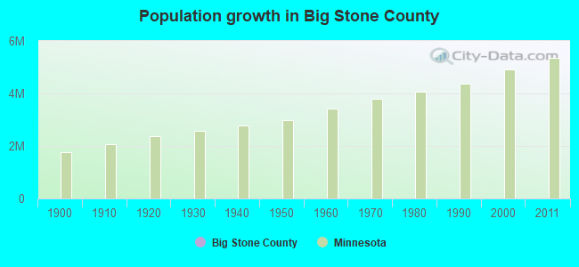 Population growth in Big Stone County
