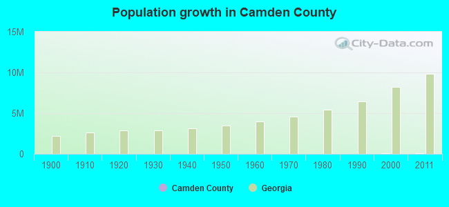 Population growth in Camden County