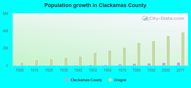 Population growth in Clackamas County