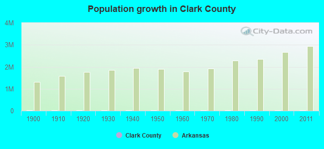 Population growth in Clark County