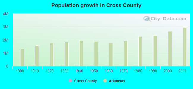 Population growth in Cross County