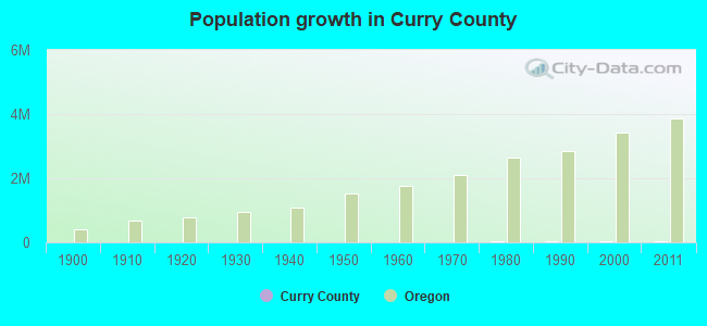 Population growth in Curry County