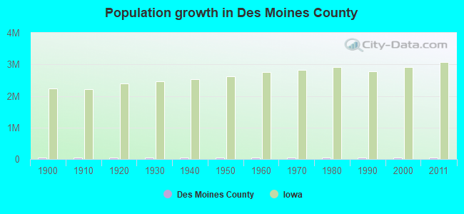 Population growth in Des Moines County