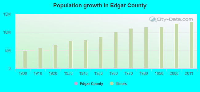 Population growth in Edgar County